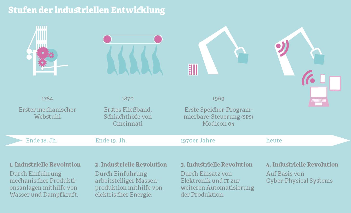 Grafik zu den Stufen der industriellen Entwicklung