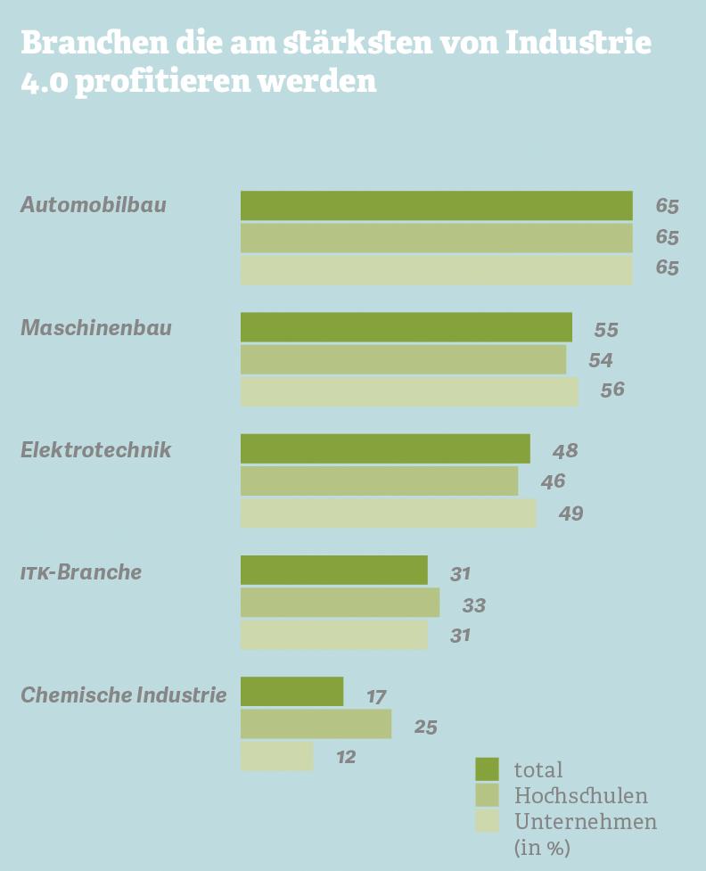 Grafik zu den Branchen, die am stärksten von der Industrie 4.0 profitieren werden