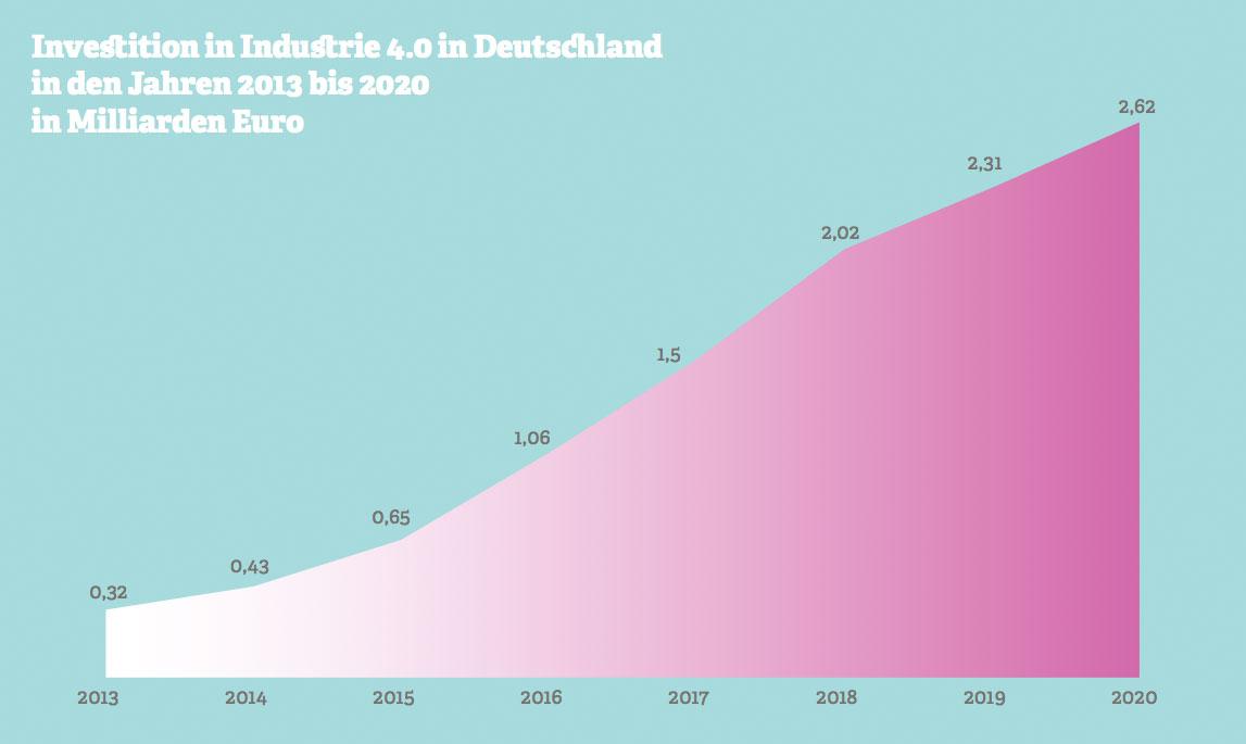 Grafik zu den Investitionen im Bereich Industrie 4.0 von 2013 bis 2020