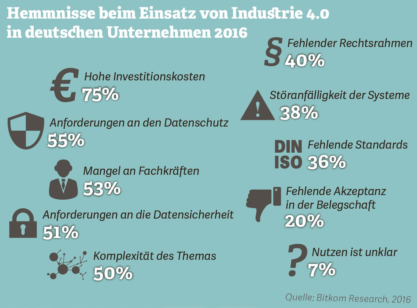 Grafik zu Hemmnissen beim Einsatz von Industrie 4.0 in deutschen Unternehmen 2016