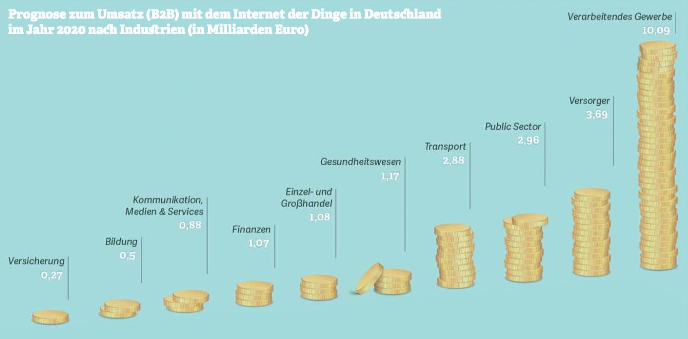Grafik: Prognose zum Umsatz (B2B) mit dem Internet der Dinge in Deutschland  im Jahr 2020 nach Industrien (in Milliarden Euro). Quelle: Deloitte, 2016