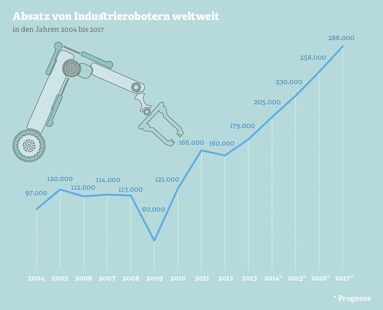 Grafik zum weltweiten Absatz von Industrierobotern