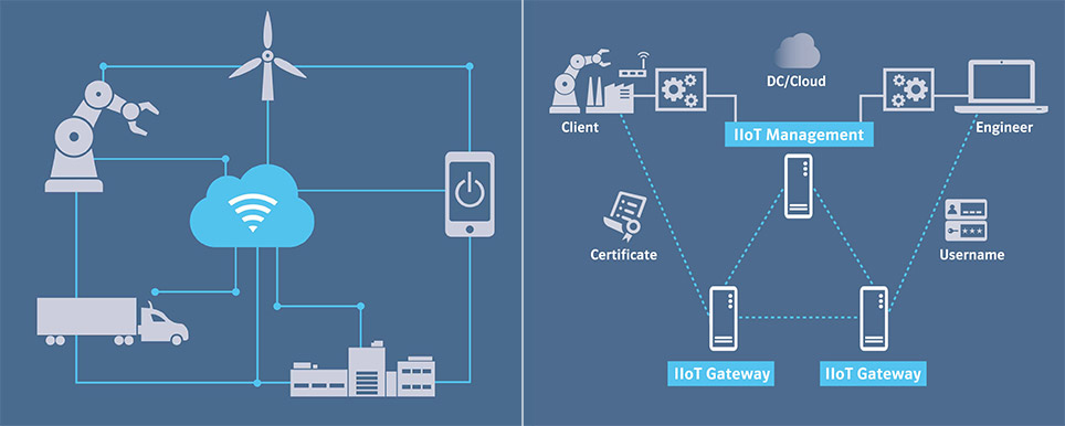 Grafik: Komponenten des Produktionsprozesses mit IoT-Vernetzung