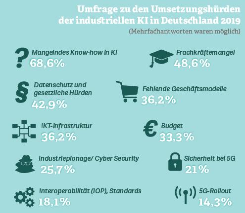 Grafik: Umfrage zu den Umsetzungshürden der industriellen KI in Deutschland 2019
