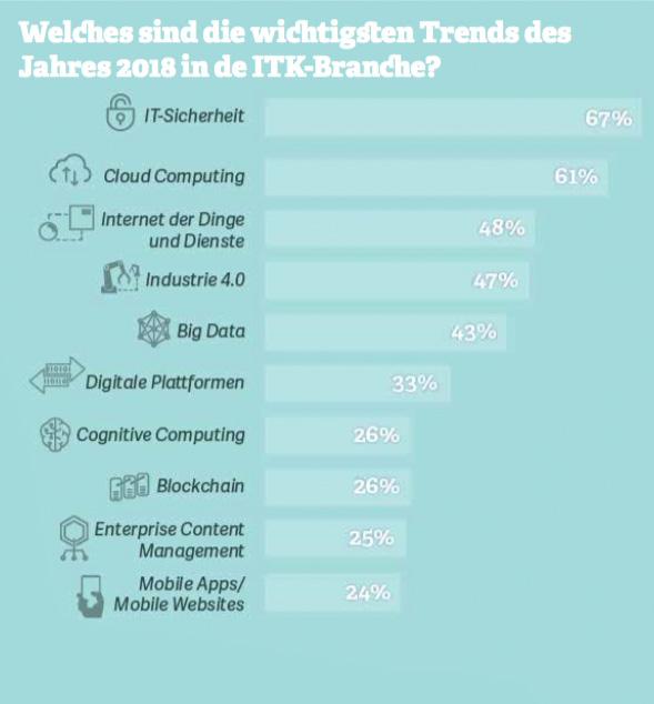 Grafik: Welches sind die wichtigsten Trends des Jahres 2018 in de ITK-Branche? Quelle: Bitkom, 2018