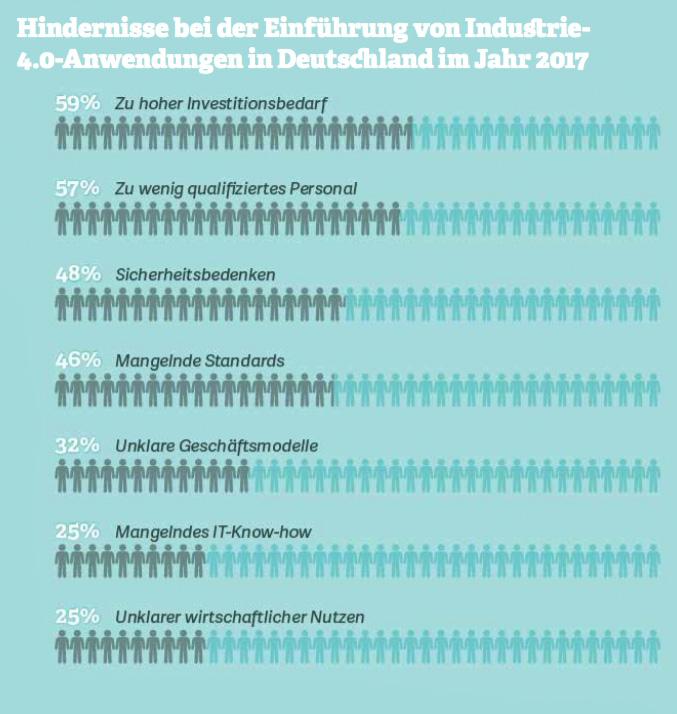 Grafik: Hindernisse bei der Einführung von Industrie- 4.0-Anwendungen in Deutschland im Jahr 2017. Quelle: EY, 2017