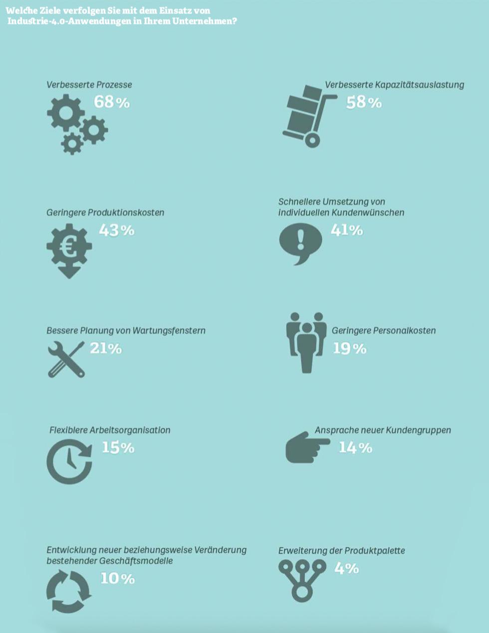 Grafik: Welche Ziele verfolgen Sie mit dem Einsatz von  Industrie-4.0-Anwendungen in Ihrem Unternehmen? Quelle: Bitkom, 2018