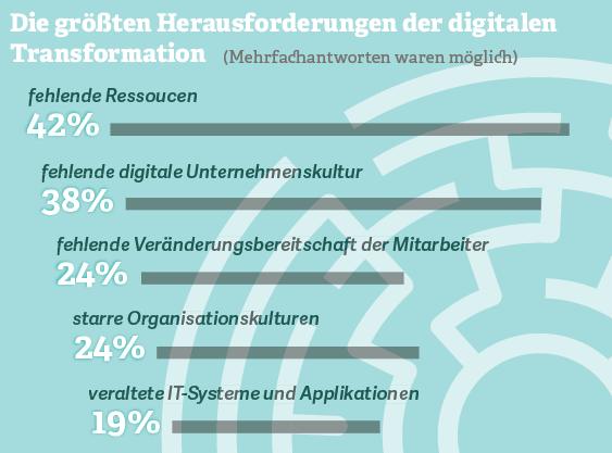 Grafik: Die größten Herausforderungen der digitalen Transformation
