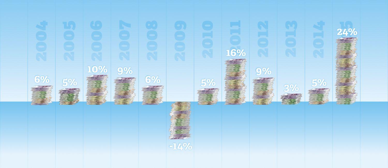 Statistik zur Entwicklung der Investitionen in der Sensorik und Messtechnik in Deutschland in den Jahren 2004 bis 2015 im Vergleich zum Vorjahr. Quelle: AMA Fachverband für Sensorik; Mai 2015